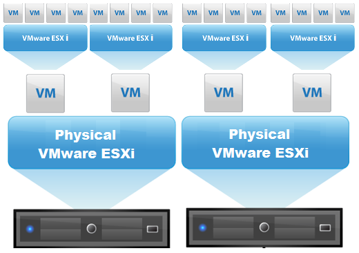 Nested virtualization ESXi 5.5